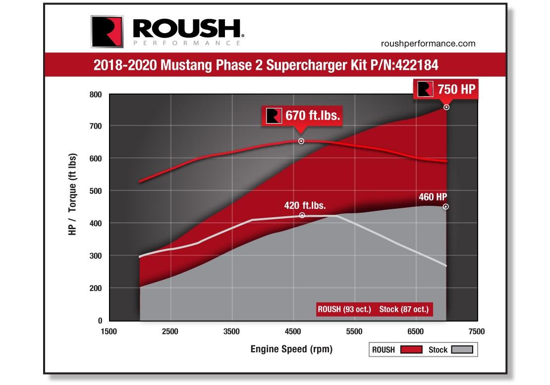 2018 2020 Roush Mustang Supercharger Kit Phase 2 750hp Roush Performance