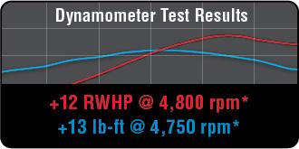 2015-2017 Mustang ROUSH 3 7L V6 Performance Pac Level 1