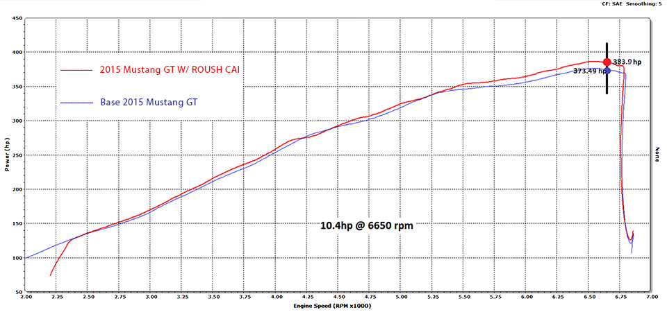 Dyno Graph for ROUSH 2015-2017 Mustang GT Cold Air Kit