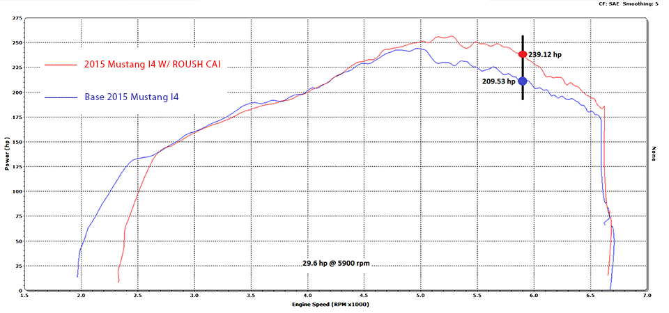 Dyno Graph for ROUSH 2015-2017 Mustang EcoBoost Cold Air Kit