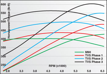 Phased 2010 Mustang GT Supercharger Dyno Chart